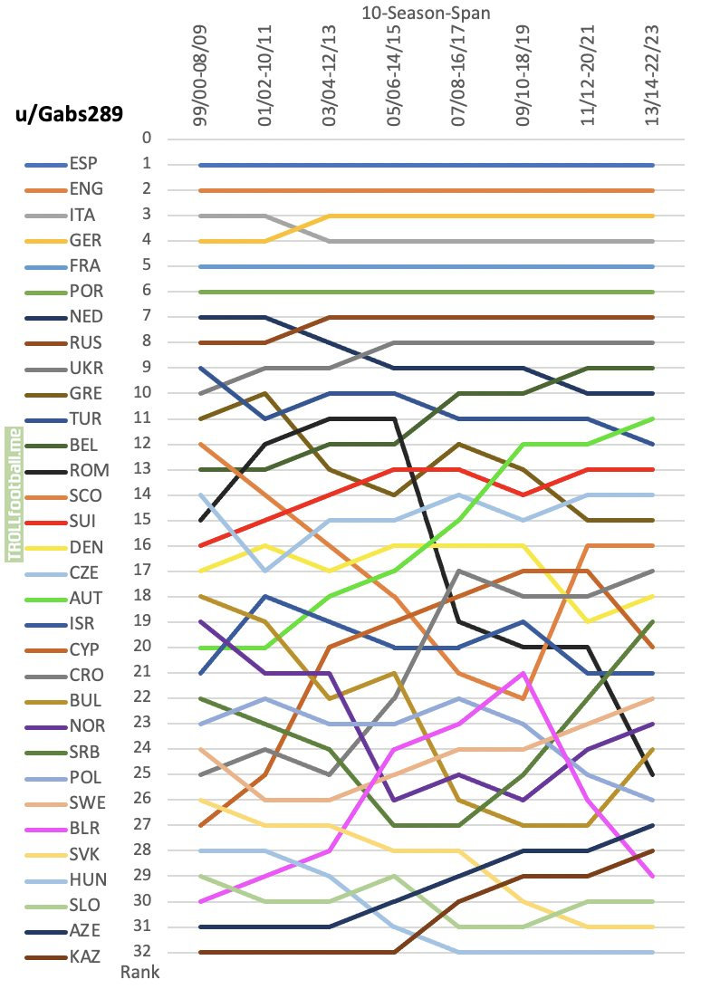 [OC] The Evolution of the UEFA Association Coefficients during the 21st century