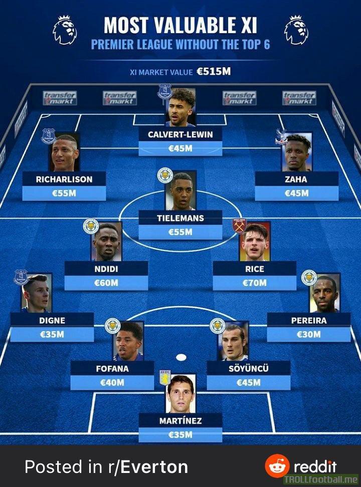 Most Valuable Premier League XI without the Top 6