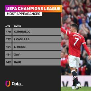 [OptaJoe] 178 - Cristiano Ronaldo is set to make his 178th UEFA Champions League appearance, overtaking Iker Casillas as the player with the most appearances in the competition's history. Domain.