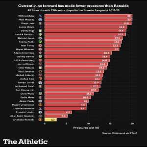 [Alex Kay-Jelski] Statsbomb data: Ronaldo is the worst presser amongst all the forwards in the Premier League. Lukaku is the 3rd worst presser