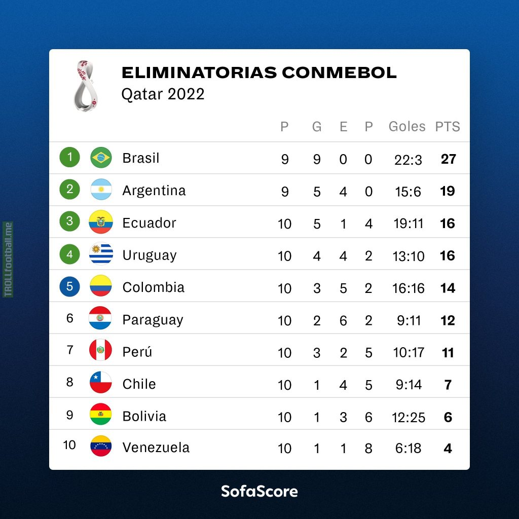 CONMEBOL World Cup Qualifying table after Matchday 10 (Argentina & Brazil both have a game in hand)