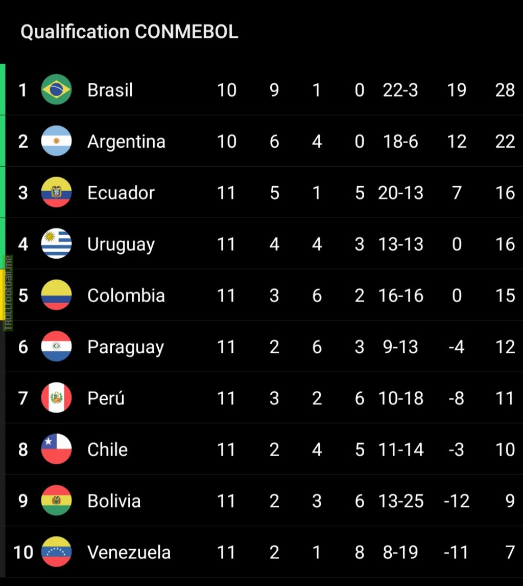 CONMEBOL World Cup Qualifying table after match - day 5