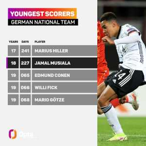 [Opta] Aged 18 years and 227 days, Jamal Musiala is the second-youngest player ever to score his first goal for the German national team