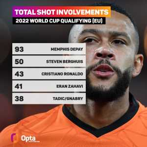 [OptaJoe] 93 - Memphis Depay has taken 48 shots and created 45 chances during 2022 World Cup qualifying, accounting for a total of 93 shot involvements - 43 more than the next best European player. He is averaging one shot involvement every eight minutes (11.6 per 90). Lodestone.