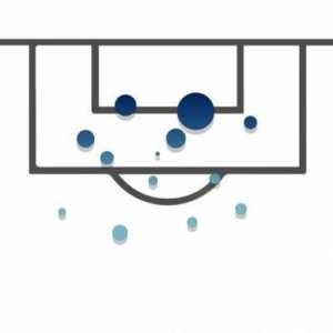 [The xG Philosophy] Wolves have scored 5 goals from 10.70(xG) this season - the largest underperformance of any team.