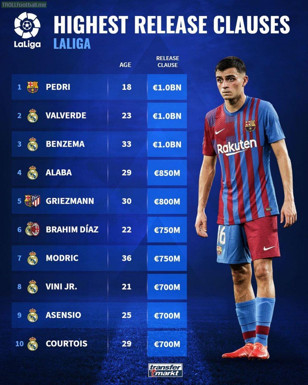 Highest Release Clauses in La Liga