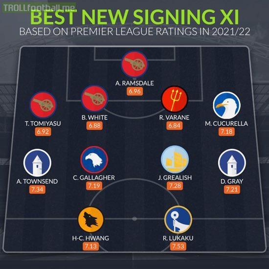 Best new signings XI so far