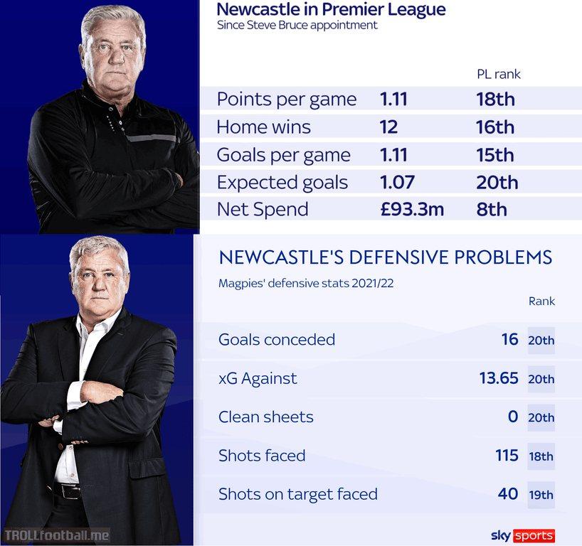 Newcastle United stats under Steve Bruce