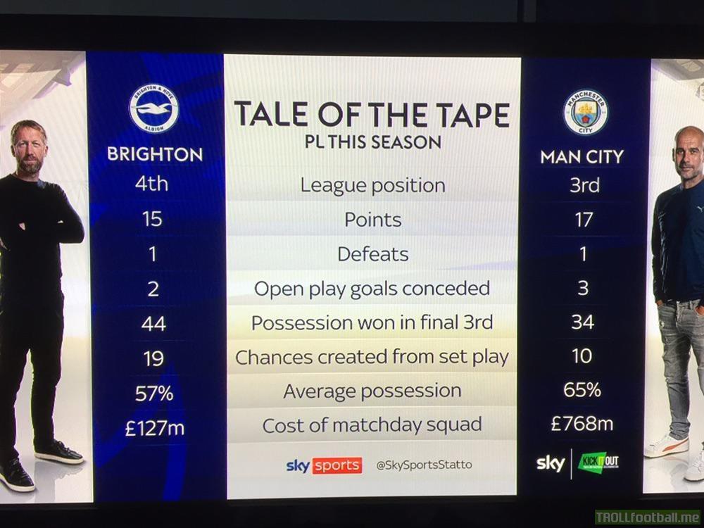 Brighton and Manchester City comparison this season