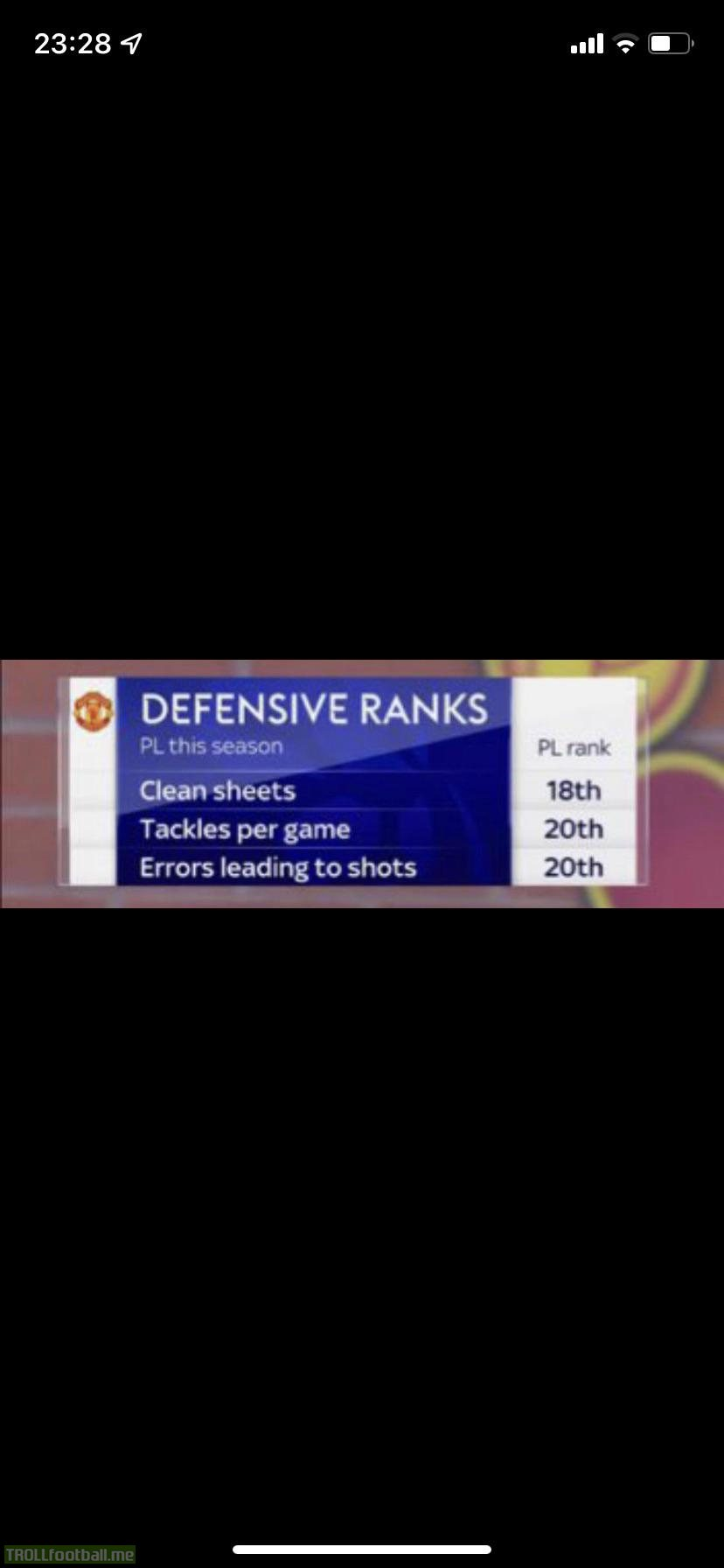 Manchester United's defensive statistics so far this season