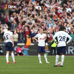 [Opta] 0 - Spurs didn't attempt a single shot during the second half in their 1-0 loss to West Ham this afternoon