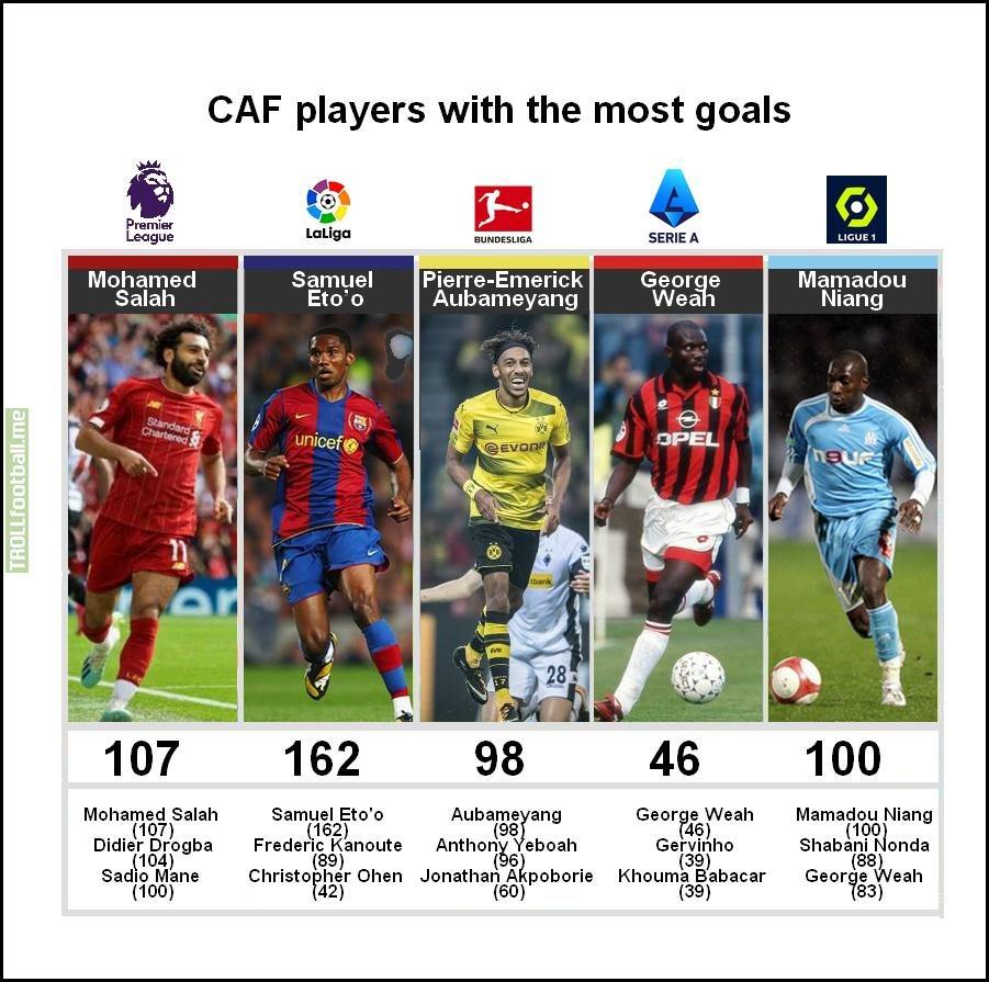 Highest scoring African players (Premier League, La Liga, Bundesliga, Serie A, Ligue 1)