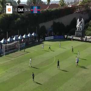 San Diego Loyal 1 - [1] Oakland Roots - Callum Montgomery 35' own goal