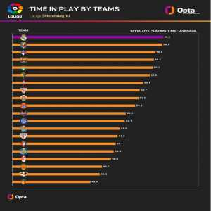 [OptaJose] 56.3 - After ten matchdays in @LaLigaEN, games played by @realmadriden have the highest average of time in play (56.3), while @valenciacf_en's games have the lowest ratio of effective playing time (48.4).