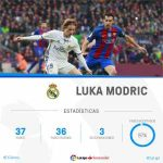 Luka Modric made 36 out of 37 passes in the 1st half of FC Barcelona - Real Madrid, the best player in the 1st half