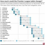 How much the Premier League table can change this weekend