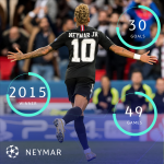Neymar (30 goals) is the joint highest Brazilian scorer in the Champions League