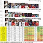 [OC Infographic] Toni Kroos insane long ball pass stats this season.