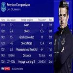 Everton improvement from last season under Marco Silva