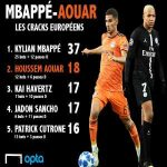 Since the start of the 17/18 season only Kylian Mbappe (37) has had more goal contribution than Houssem Aouar (18) amongst U21 players in the top 5 leagues