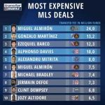 4 of the top 5 most expensive transfers (in or out) in MLS history happened in the last transfer window