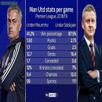 Stats difference between Ole and Jose.