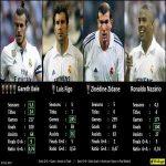 Bales Real Madrid stats compared to Figo, Zidane and Ronaldo