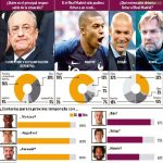 Results of MARCA's survey about Real Madrid's crisis, that reached over 400,000 individual users. Q1: who is the main guilty of the crisis? Q2: Which star-player should Real sign? Q3: Who should be the next manager? // 92% of fans want Bale out of the club, 90% want Vinicius stay in the first team.