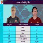 Arsenal's Top 6 Record Comparison, 17/18 - 18/19 [The Premier League Show]