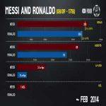 Messi vs Ronaldo in Spain [Football Dor]