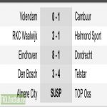 Tonight's Dutch Eerste Divisie Results. Telstar were 3-0 down at HT. Almere/Oss was abandoned after 27 minutes due to fog. Game rescheduled for Monday night
