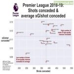 EPL teams' shots conceded vs average xG/shot conceded, [via @Russell_Pegg on Twitter].