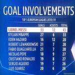 Most Goal Involvements in Top 5 European Leagues 18/19