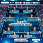 Transfermarkt's most valuable XI of Russian U21 players