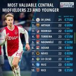 Transfermarkt: Most Valuable Central Midfielders 23 Or Younger
