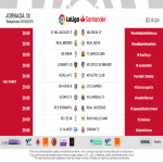 [LaLiga] - All of the ties of the last matchday have been moved from 18:30h to 20:00h. The previous schedule meant that teams would be playing at the same hour as the Women's UCL Final, in which for the first time in history a Spanish team is participating