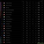Bundesliga Table before the last Matchday. (Frankfurt vs. Mainz tomorrow)