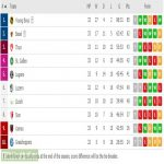 Swiss Super League - Nobody is safe, 7 points gap from 3rd place to relegation spot, and there are 3 games remaining.