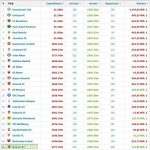 Transfer Expenditures over the last 10 years (source: Transfermarkt)