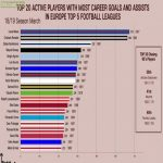 Top 20 Active Players with most career goals & assists in Europe's Top 5 Leagues