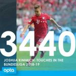 Joshua Kimmich had 3440 touches of the ball this season, a Bundesliga record since the start of detailed data collection in 2004/05 [Opta]