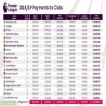 Premier League Clubs 2018/19 Earnings