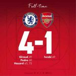 Arsenal have qualified for the Europa League