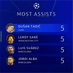 Assist leaders in the 2018/19 UCL campaign