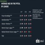 Average age on the pitch, by league, in the top 5 women's leagues