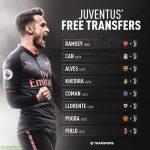 Juventus free transfers