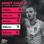Too scorers (Defenders) of the Italian national football team.