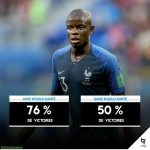 With Kante France has 76% wins and without him only 50%