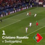 C.Ronaldo's second strike against Switzerland wins goal of the tournament