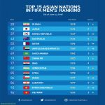 Top 15 Asian Nations in FIFA Men's Ranking (As of June 14, 2019)